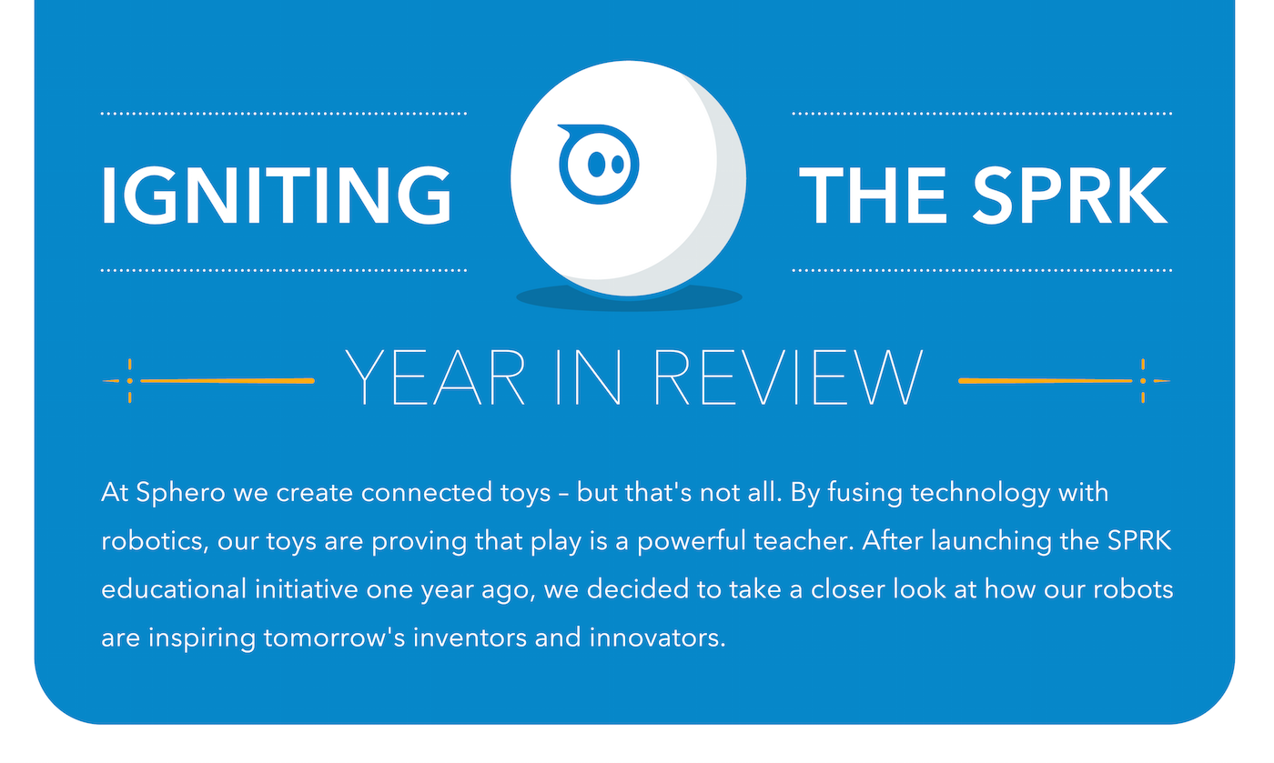 SPRK A Year In Review