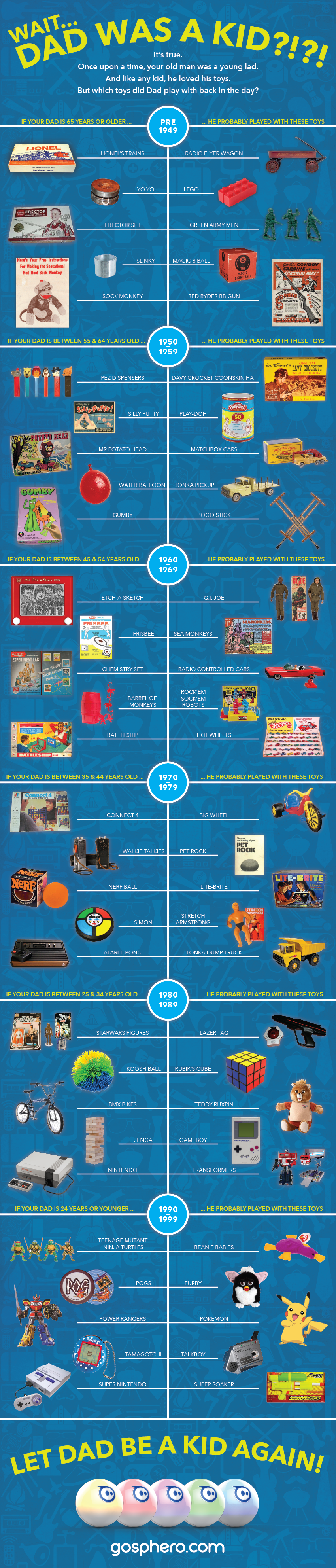 Infographic – Toys your Dad played with as a kid.